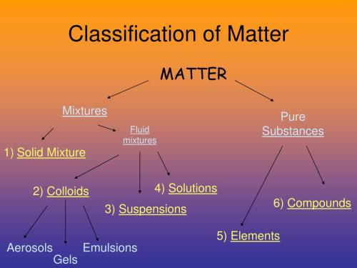 small resolution of PPT - Classification of Matter PowerPoint Presentation