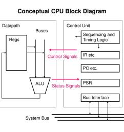 c p u block diagram [ 1024 x 768 Pixel ]