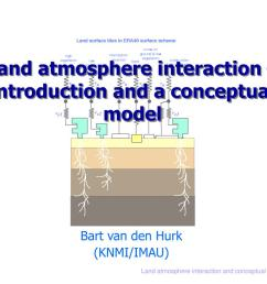 land atmosphere interaction introduction and a conceptual model  [ 1024 x 768 Pixel ]
