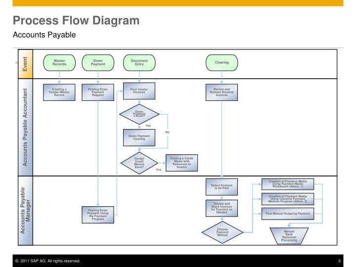 Accounts Payable Process Flow Chart Ppt - Ofertasvuelo
