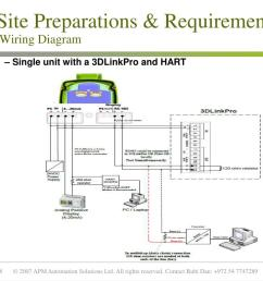site preparations requirements wiring diagram  [ 1024 x 768 Pixel ]