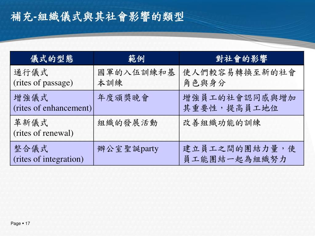 PPT - Organizational Culture and Ethical Values 組織文化與倫理價值 PowerPoint Presentation - ID:5420250