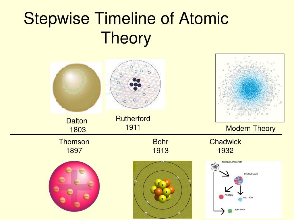 Modern Atomic Structure Worksheet