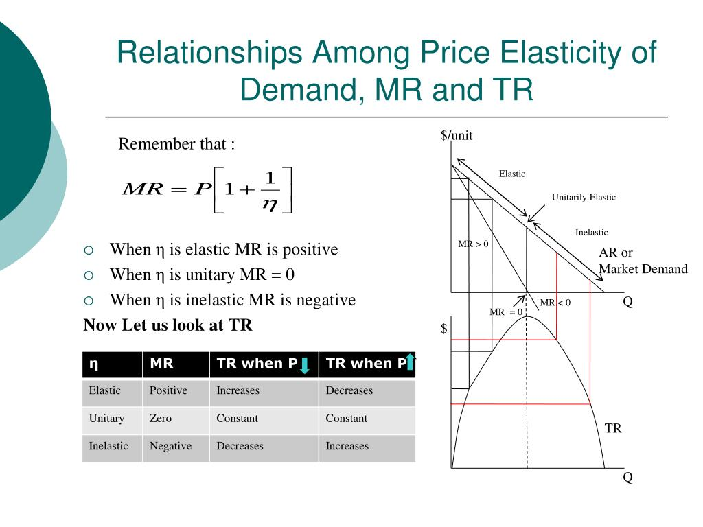 PPT - AAEC 3315 Agricultural Price Theory PowerPoint Presentation - ID:5431786