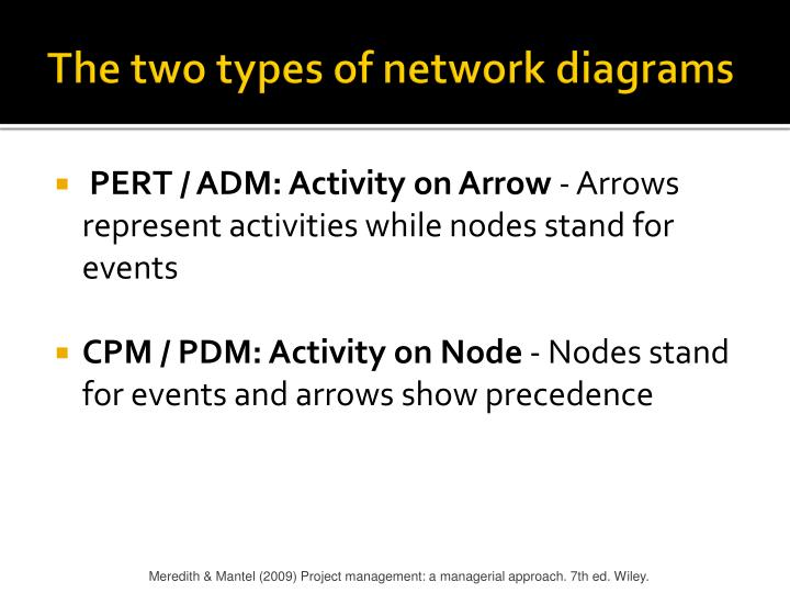 types of network diagrams in project management maytag dishwasher wiring diagram ppt scheduling powerpoint presentation id 5434033 the two