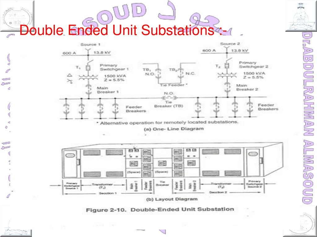 hight resolution of double ended unit substations