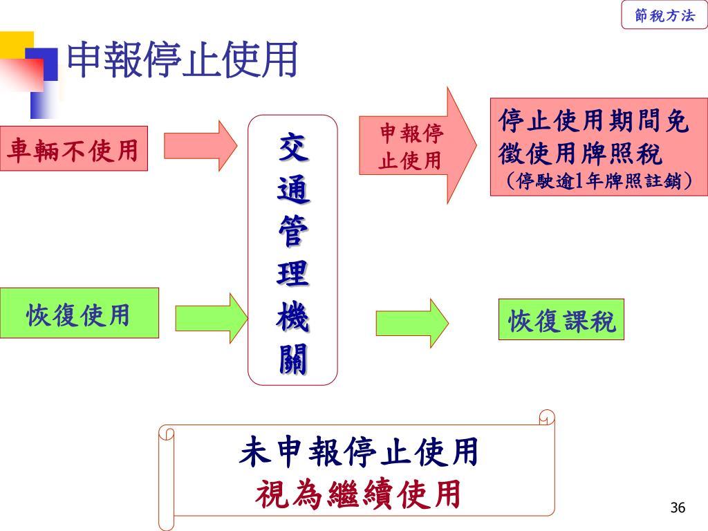 PPT - 使用牌照稅, 印花稅,娛樂稅 實務介紹 PowerPoint Presentation - ID:5567053