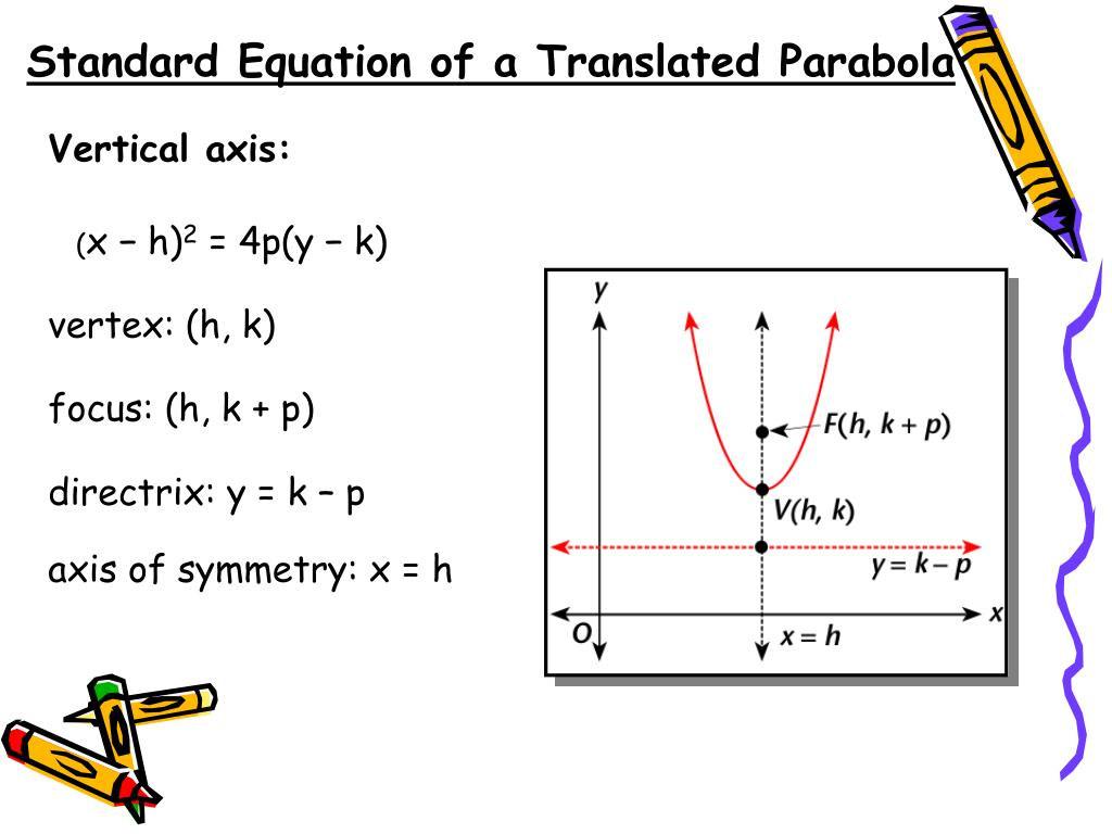Find The Focus Directrix And Equation Of Parabola In Graph