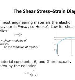 the shear stress strain diagram  [ 1024 x 768 Pixel ]