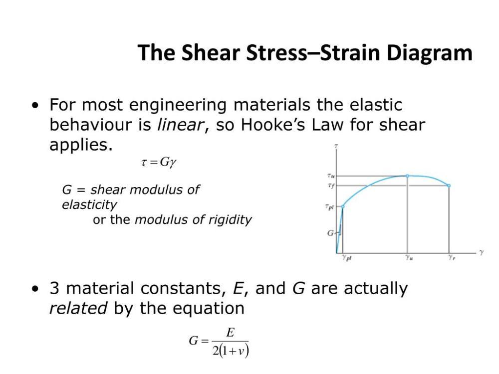medium resolution of the shear stress strain diagram