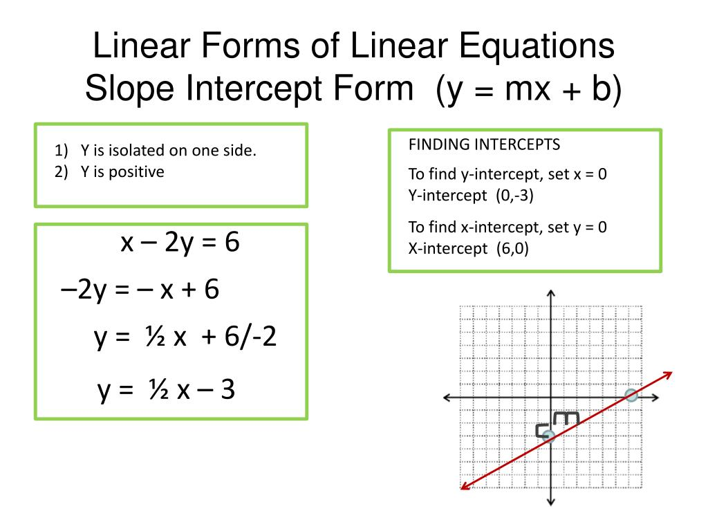 The Slope Intercept Form Of A Linear Equation Is Y Mx B