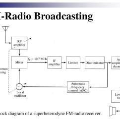 fm radio broadcasting block diagram of a superheterodyne fm radio receiver  [ 1024 x 768 Pixel ]