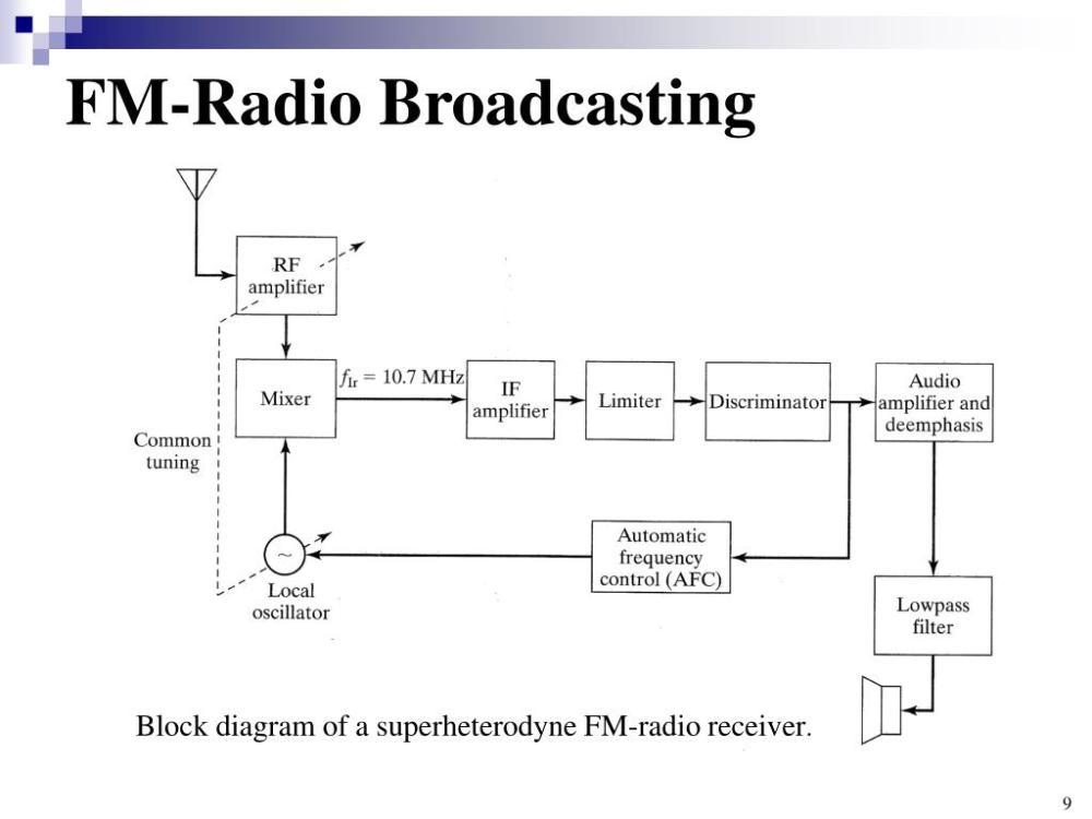 medium resolution of fm radio broadcasting block diagram of a superheterodyne fm radio receiver