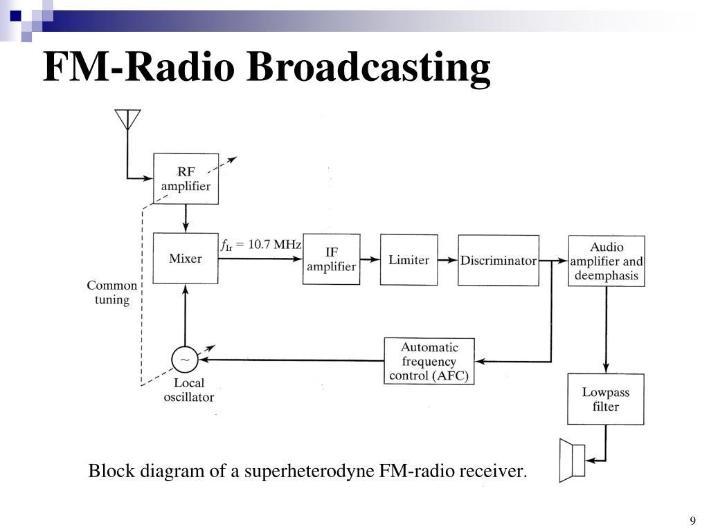 hight resolution of fm radio broadcasting block diagram of a superheterodyne fm radio receiver