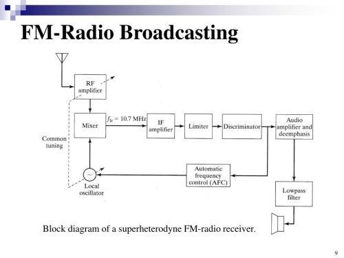 small resolution of fm radio broadcasting block diagram of a superheterodyne fm radio receiver