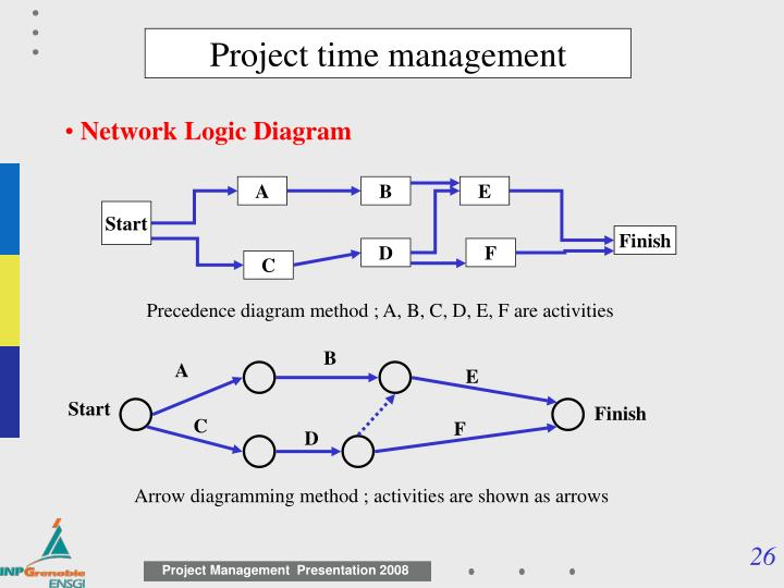 precedence diagram method project management empty plot what is a logic in blog wiring ppt introduction powerpoint presentation id