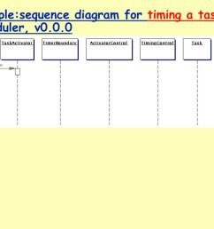 example sequence diagram for timing a task scheduler  [ 1024 x 768 Pixel ]