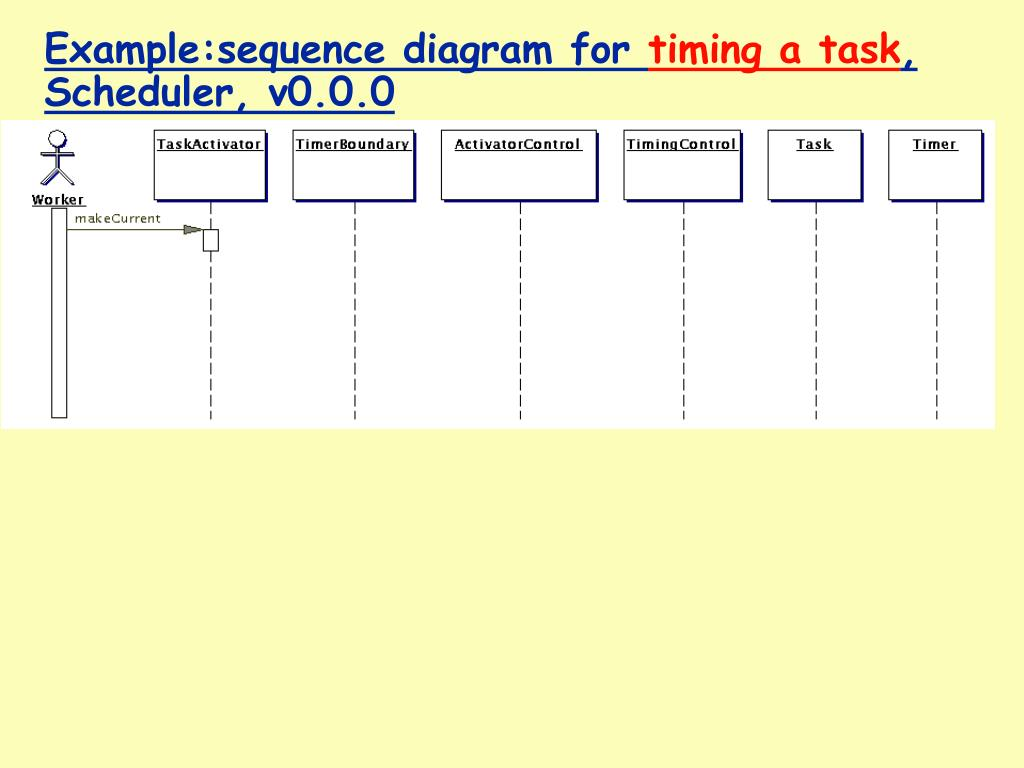 hight resolution of example sequence diagram for timing a task scheduler