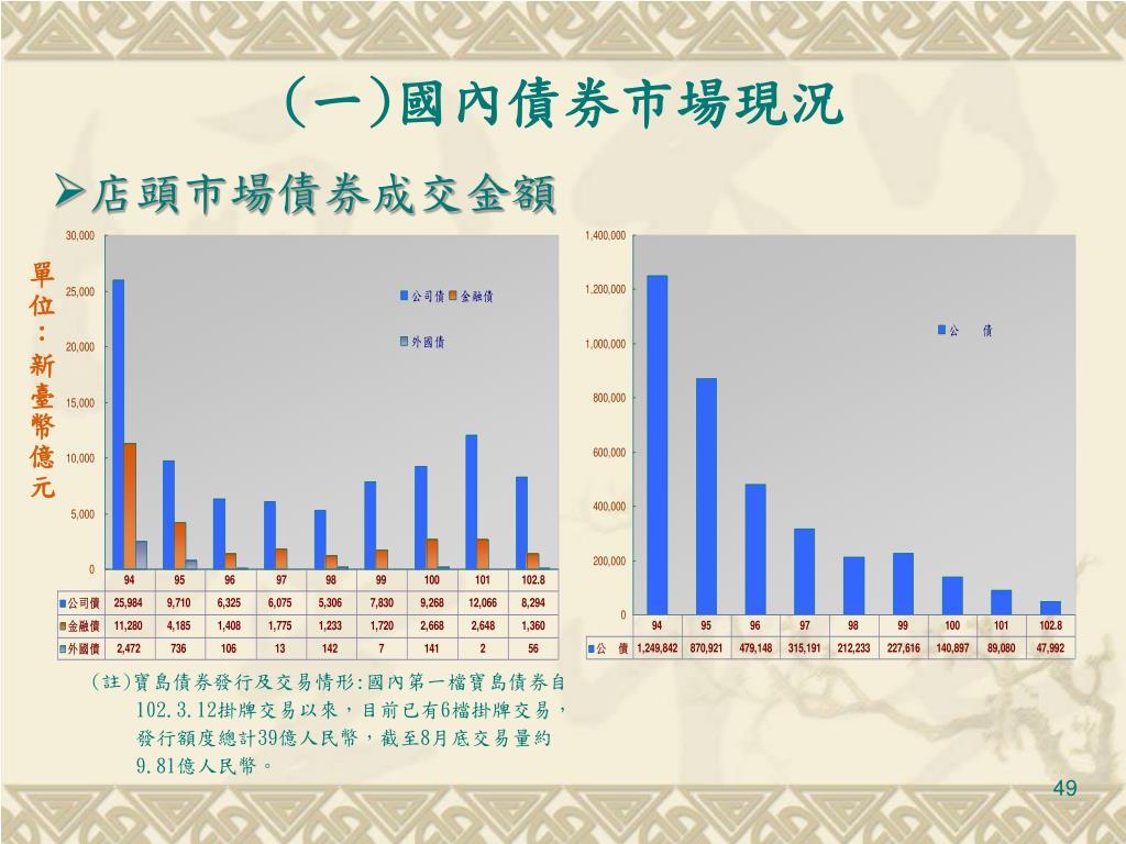 PPT - 證券發行市場介紹 PowerPoint Presentation. free download - ID:5586898