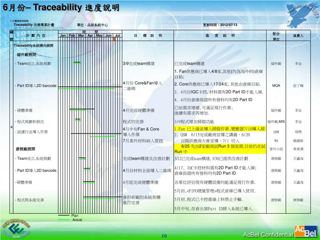 PPT - 品保系統中心 KPI 報告 PowerPoint Presentation, free download - ID:5594888