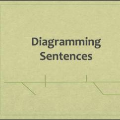 Diagramming Sentences Declarative Wiring Diagram For Mains Smoke Alarms Ppt Powerpoint Presentation Id 5614816