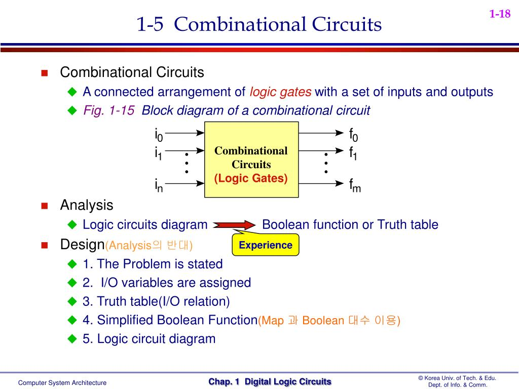 hight resolution of 1 5 combinational circuits