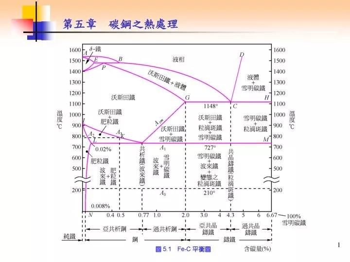 PPT - 5.1 鐵碳平衡圖 PowerPoint Presentation - ID:5661475