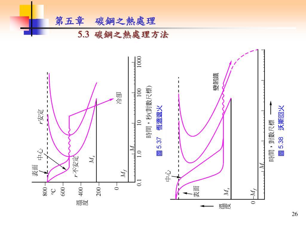 PPT - 5.1 鐵碳平衡圖 PowerPoint Presentation. free download - ID:5661475