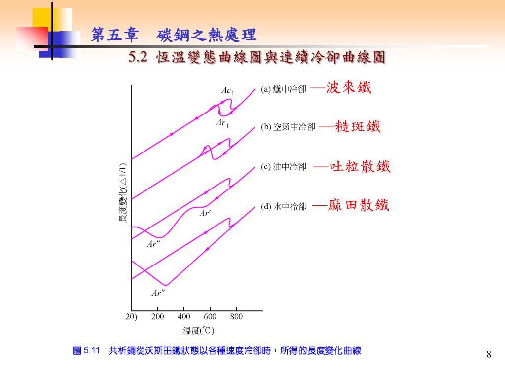 PPT - 5.1 鐵碳平衡圖 PowerPoint Presentation, free download - ID:5661475
