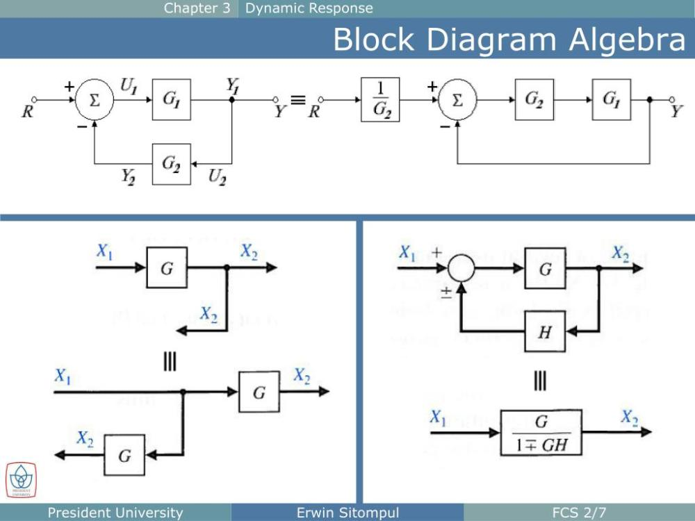 medium resolution of  response block diagram algebra chapter 3 dynamic