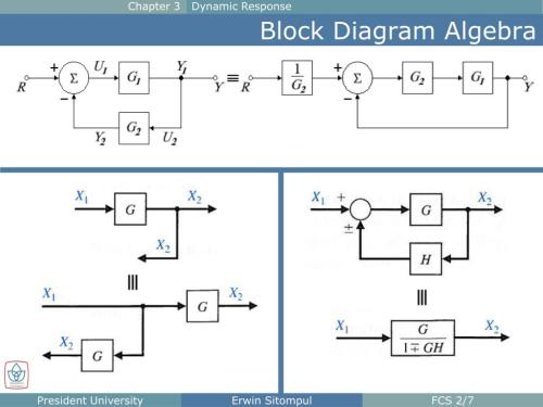 small resolution of  response block diagram algebra chapter 3 dynamic