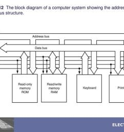 figure 1 12 the block diagram of a computer system  [ 1024 x 768 Pixel ]