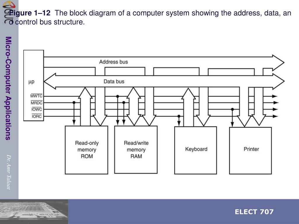 hight resolution of figure 1 12 the block diagram of a computer system