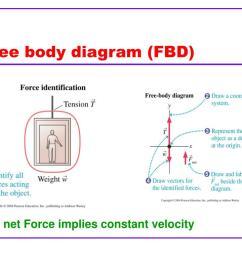 free body diagram fbd n  [ 1024 x 768 Pixel ]