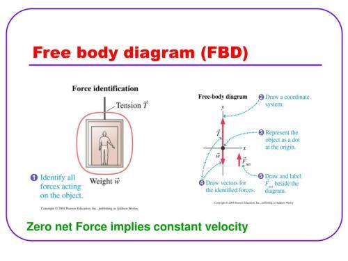 small resolution of free body diagram fbd n