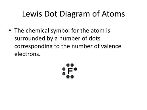 small resolution of h2 dot diagram