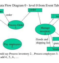 data flow diagram 0 level 0 from event table  [ 1024 x 768 Pixel ]