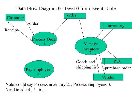 small resolution of data flow diagram 0 level 0 from event table