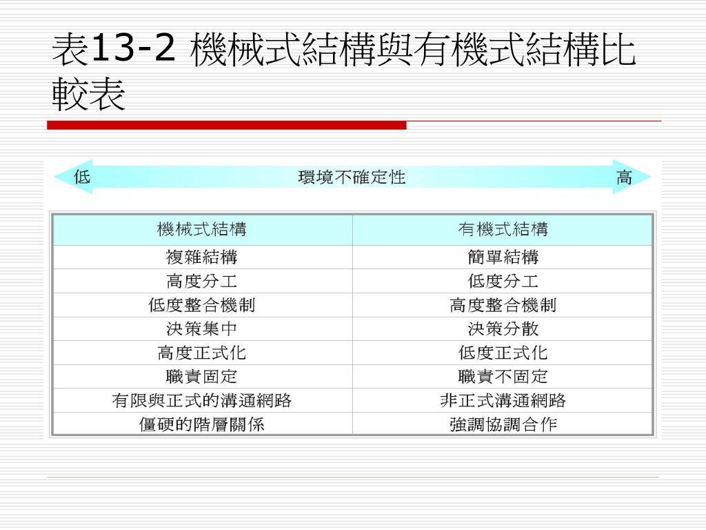 PPT - 第 13 章 組織知識管理的組織結構面觀點 PowerPoint Presentation - ID:5729625