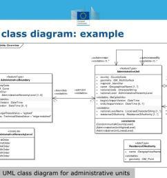uml class diagram example n  [ 1024 x 768 Pixel ]