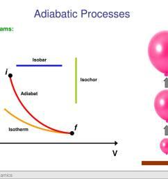 adiabatic processes p v diagrams isobar p i isochor adiabat f isotherm v m d eastin [ 1024 x 768 Pixel ]