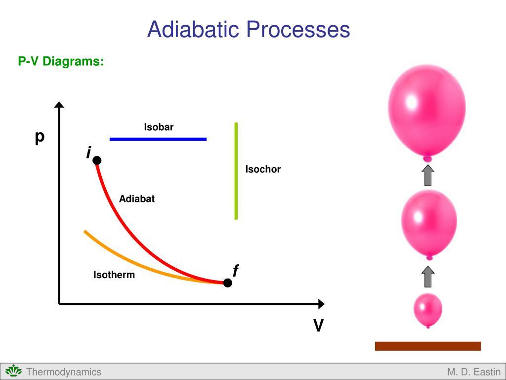 hight resolution of adiabatic processes p v diagrams isobar p i isochor adiabat f isotherm v m d eastin