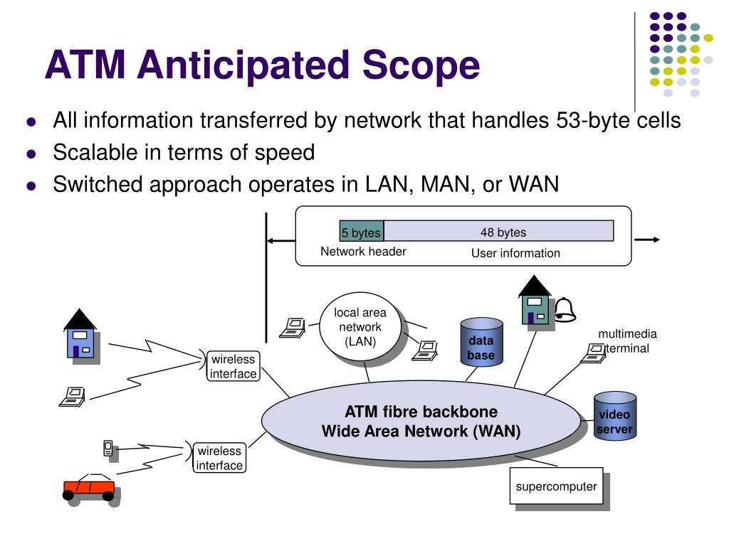 PPT - Chapter 9 ATM Networks PowerPoint Presentation. free download - ID:5784309