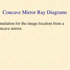 Mirror Ray Diagram Simulation Wiring Book Ppt Optics Mirrors And Reflection Powerpoint Presentation Id Concave Diagrams