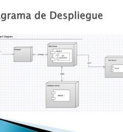 diagrama de despliegue [ 1024 x 768 Pixel ]