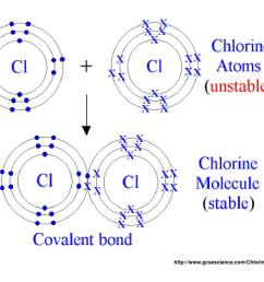 electron dot diagrams and covalent bonds molecules are a group of two or more atoms held together by covalent bonds bonds in which two electrons are shared  [ 1024 x 768 Pixel ]