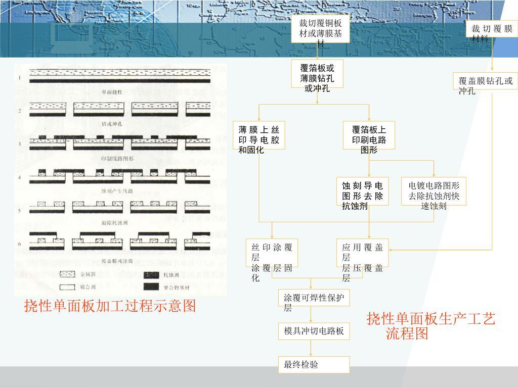 PPT - 第 11 章 撓性及剛撓印制電路板 PowerPoint Presentation - ID:5848335