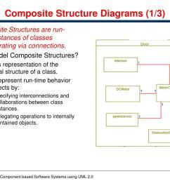 composite structure diagrams 1 3 composite  [ 1024 x 768 Pixel ]