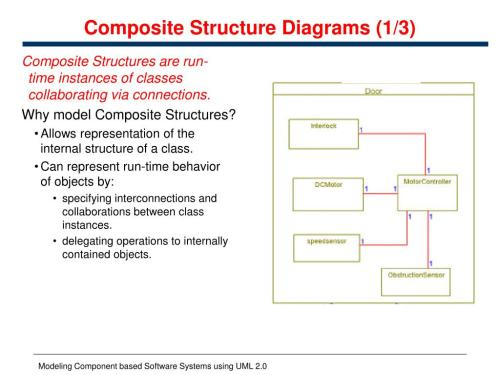 small resolution of composite structure diagrams 1 3 composite
