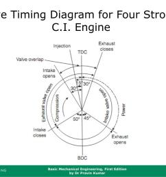 valve timing diagram for four strokes c i engine [ 1024 x 768 Pixel ]